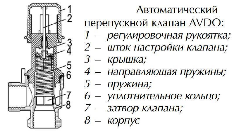 Сбросной клапан для отопления многоквартирного дома требования. предохранительные клапаны на систему отопления
