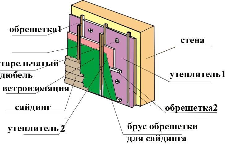 Наружная отделка дома из пеноблоков, чем облицевать дом снаружи, отделка фасада сайдингом