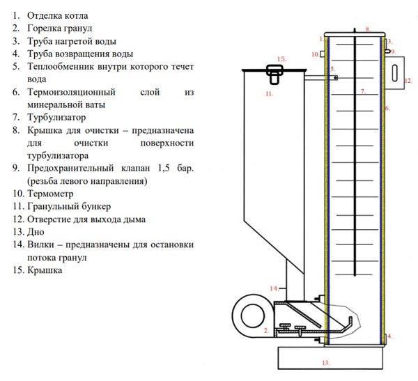Твердотопливные котлы stropuva длительного горения: инструция и характеристики