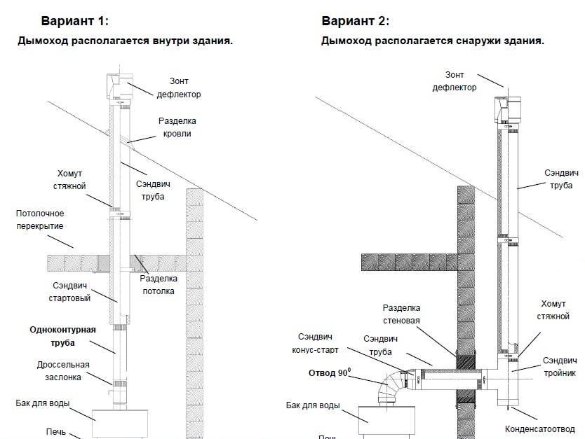2 типа кирпичных дымоходов для печей, которые можно построить своими руками: классический и извилистый
