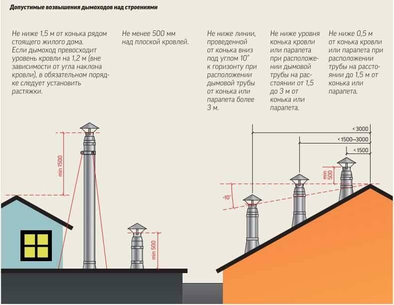 Высота вентиляционной трубы над крышей снип