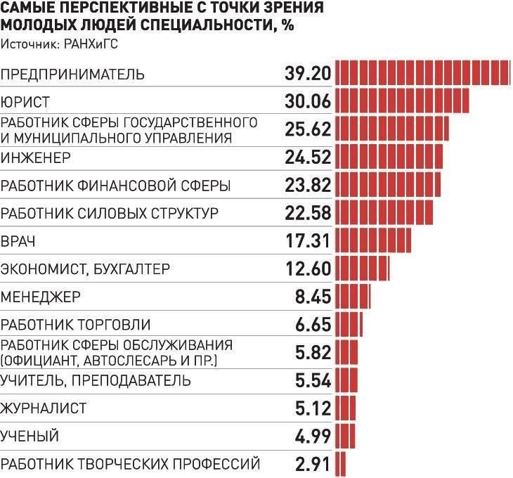 Где работать в москве: топ лучших профессий