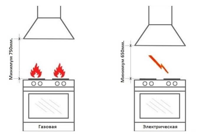 На какой высоте вешать вытяжку над газовой, электрической и индукционной плитой