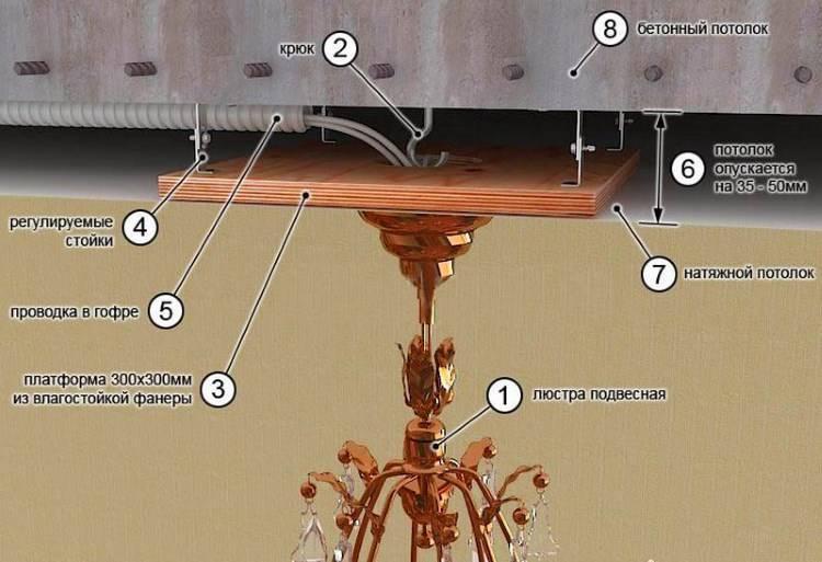 Пошаговая инструкция по монтажу люстры на натяжной потолок: 90 фото и 3 видео