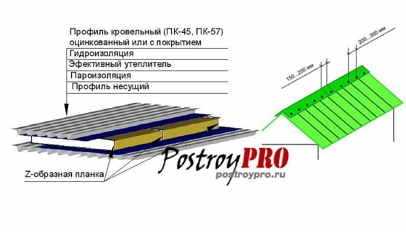 Как сделать односкатную крышу из профнастила – пошаговое руководство