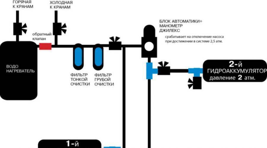 Подключение скважины к дому схема - всё о сантехнике