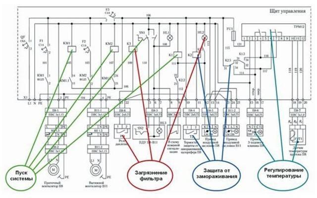 Шкаф управления вентиляцией приточно-вытяжной: видео-инструкция по монтажу шув своими руками, автоматика, фото и  цена