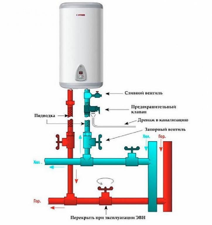 Как пользоваться водонагревателем правильно