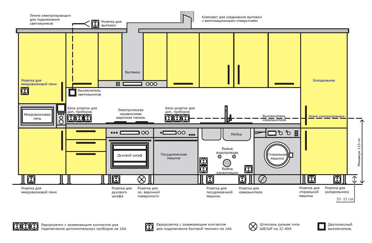 Расположение розеток на кухне: схема размещения, высота установки