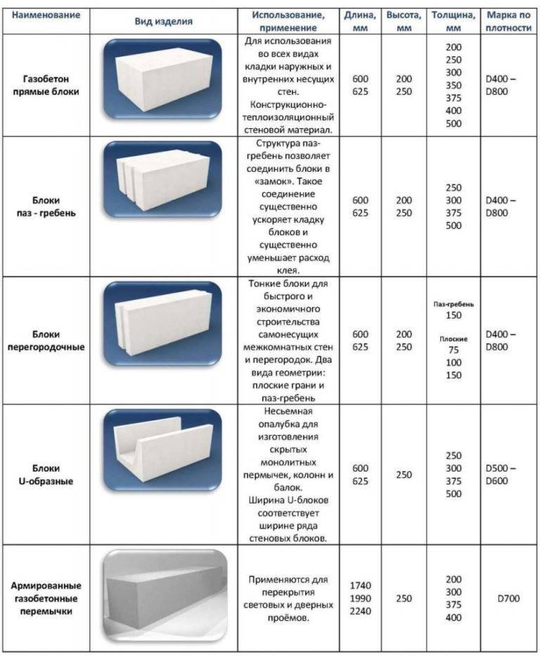 Газобетонные блоки недостатки и заявленные характеристики