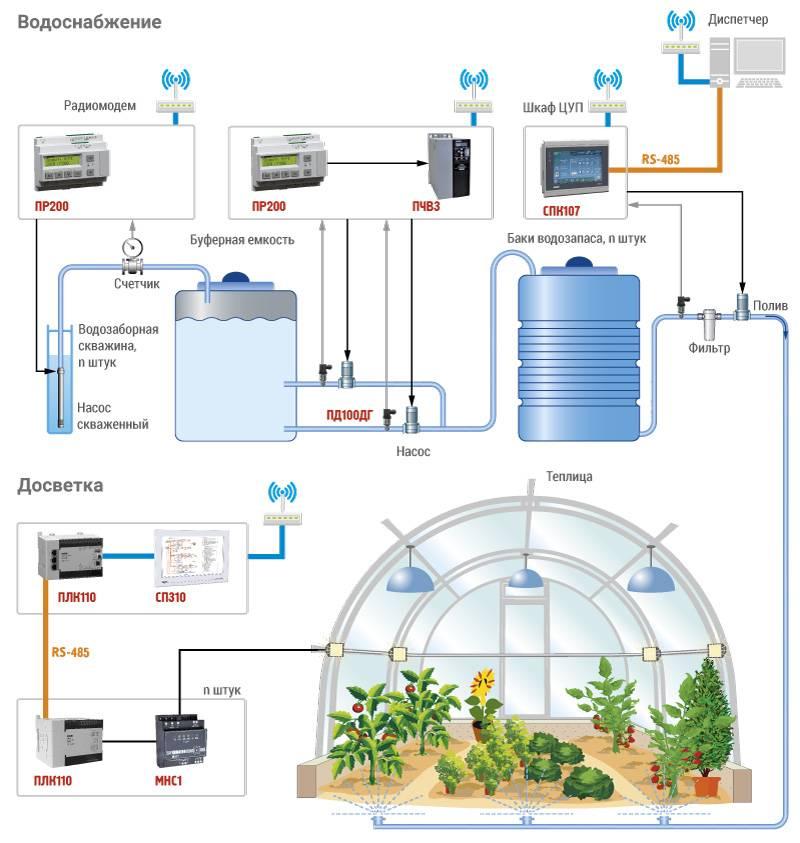 Автоматическая система вентиляции теплицы и ее расчет