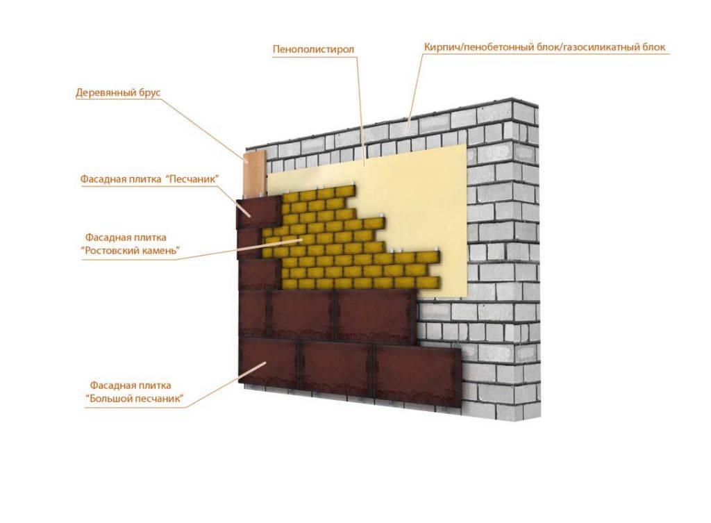Кирпичный фасад дома