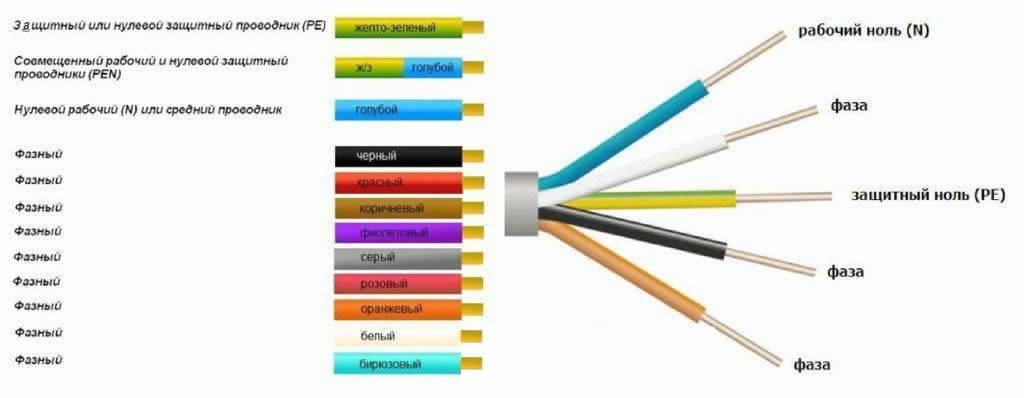 Зачем нужна цветовая маркировка проводов.какой цвет фаза и ноль