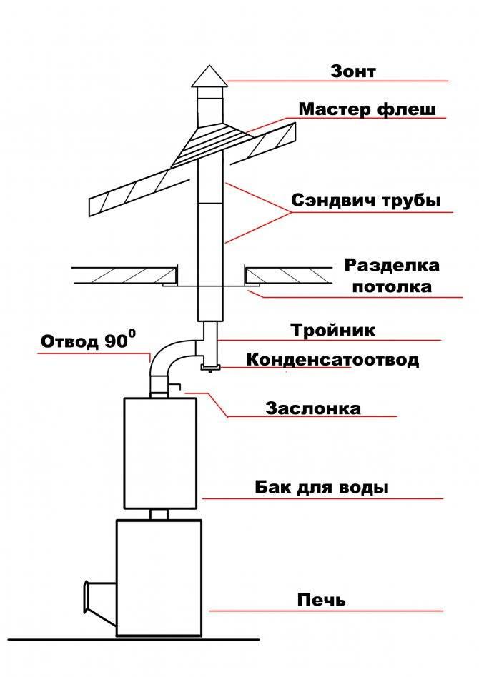 Какой дымоход лучше делать в деревянном доме?
