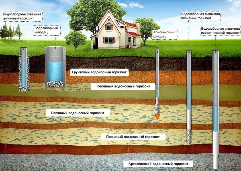Технология бурения артезианской скважины на воду