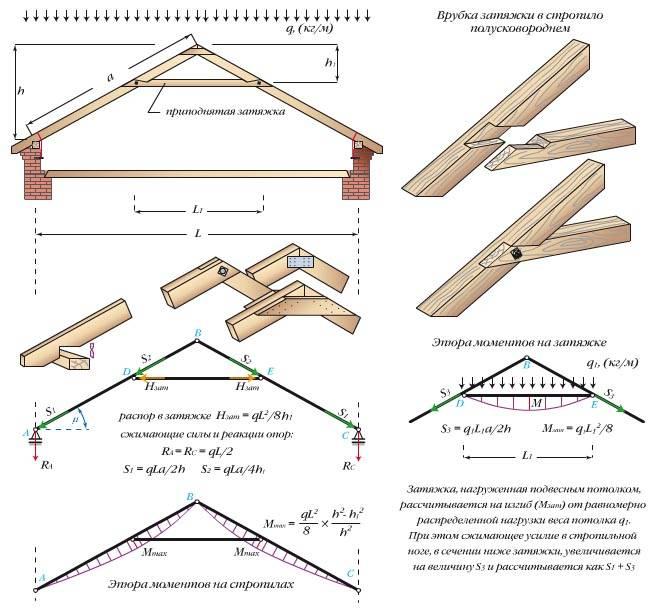 Стропильная система двухскатной крыши: устройство, инструкция как сделать своими руками, видео, фото