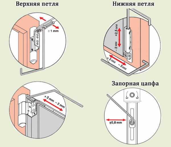 Регулировка прижима пластиковых окон - клуб мастеров