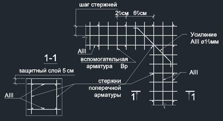 Расчет арматуры на фундамент: онлайн-калькулятор и базовые принципы
