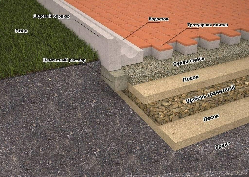 Как уложить тротуарную плитку своими руками? полная инструкция