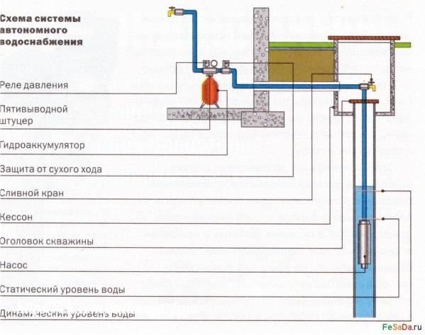 Подключаем насосную станцию к колодцу