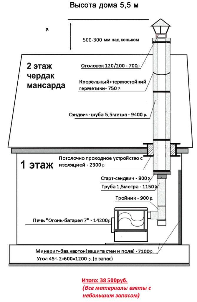 Тонкости процесса монтажа дымохода из сэндвич-труб через крышу