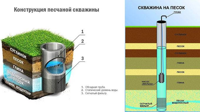 Виды, типы и нюансы скважины на воду