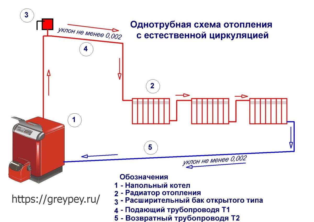 Как сделать запуск системы отопления – инструкция по подготовке и запуску котла