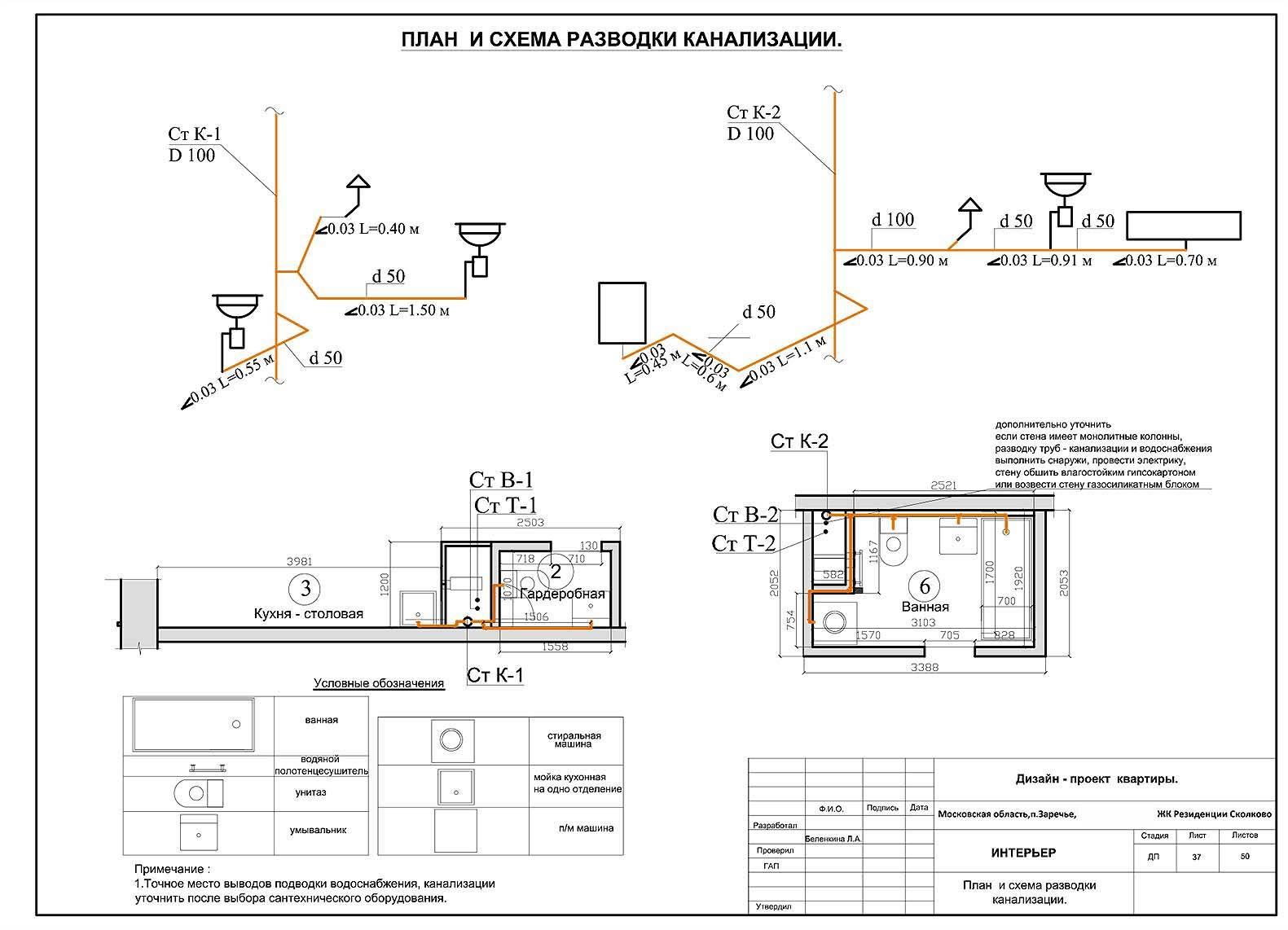 Этапы монтажа внутренней и наружной канализации