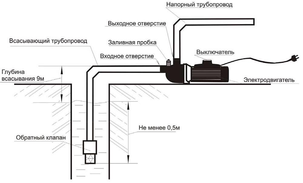 Возможные неисправности при использовании газовой колонки bosch wr