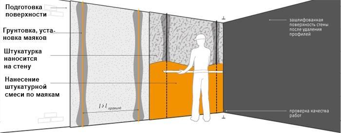Способы выравнивания стен — выбор способа и процесс выравнивания своими руками