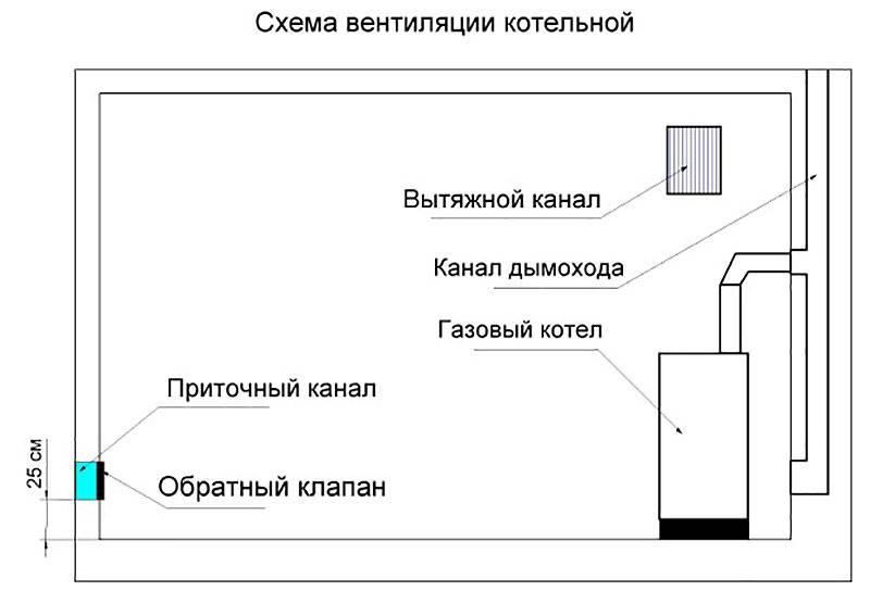 Площадь остекления в газовой котельной снип