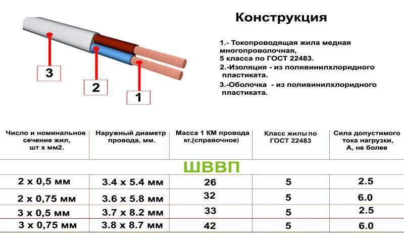 Технические характеристики кабеля ркгм