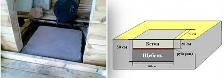 Как сделать фундамент под печь в доме – пошаговое руководство