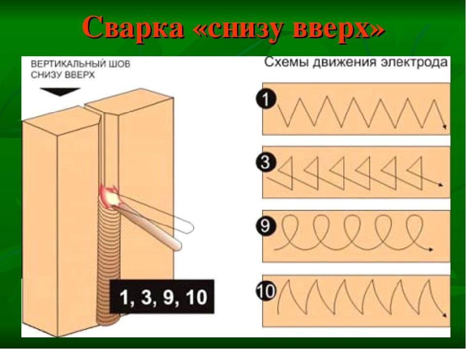 Сварка инвертором для начинающих: инструкции и видео