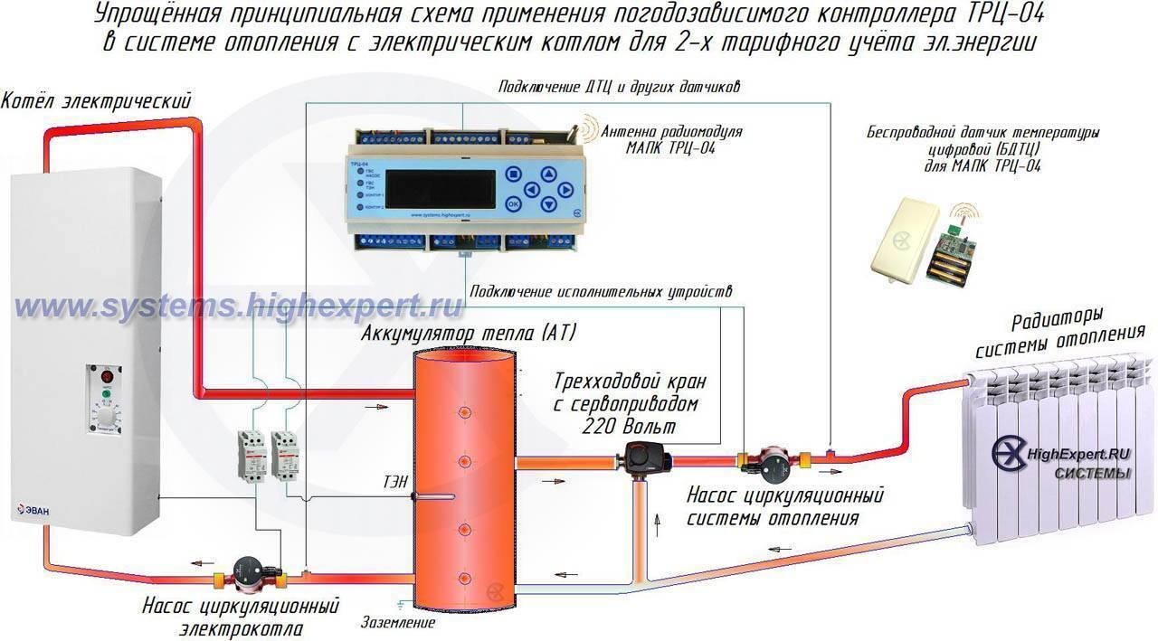 Газовые котлы отопления — виды и особенности, рекомендации выбирающим