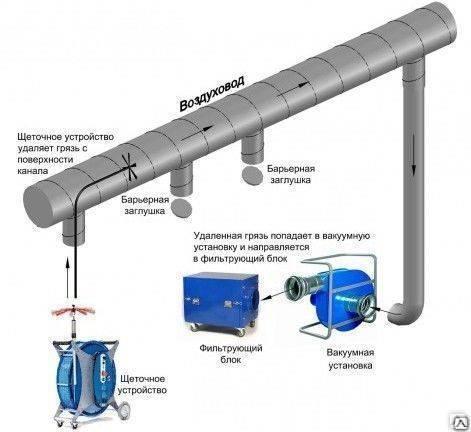Акт проверки эффективности вентиляции – образец, бланк 2021 года