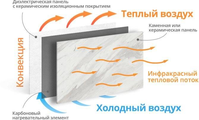 Кварцевая система обогрева «теплэко» отзывы - ответы от официального представителя - первый независимый сайт отзывов россии