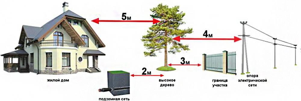 Расстояние от туалета до забора соседа: нормы для дачи и частных участков