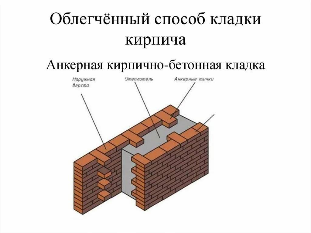 Материалы и технология утепления кирпичной стены снаружи своими руками