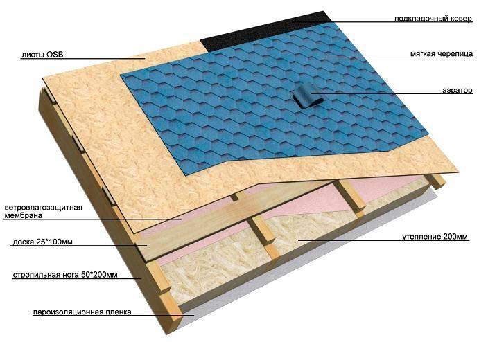 Подкладочный ковер под гибкую черепицу, цена - купить подкладочный ковер для гибкой черепицы в москве