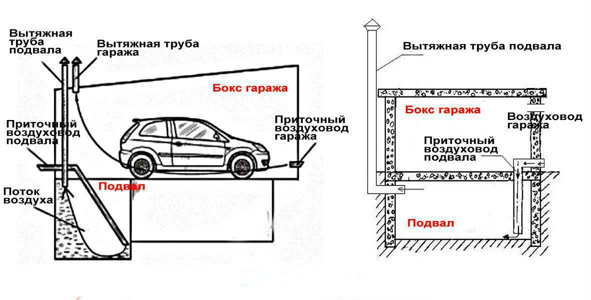 Как сделать вытяжку в гараже: конструкция, способы и инструкция по монтажу