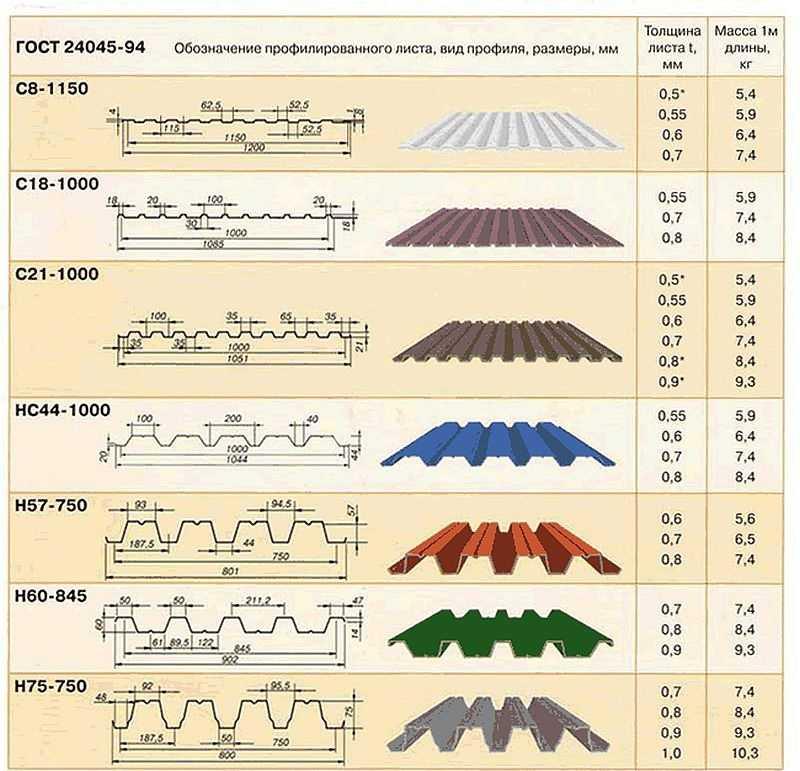 Как рассчитать профнастил на крышу: калькулятор