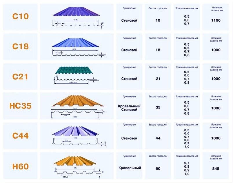 Профнастил с21 - технические характеристики, описание, цена