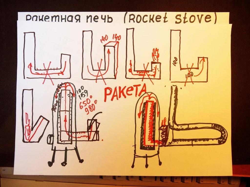Ракетная печь своими руками: фото и описание изготовления
