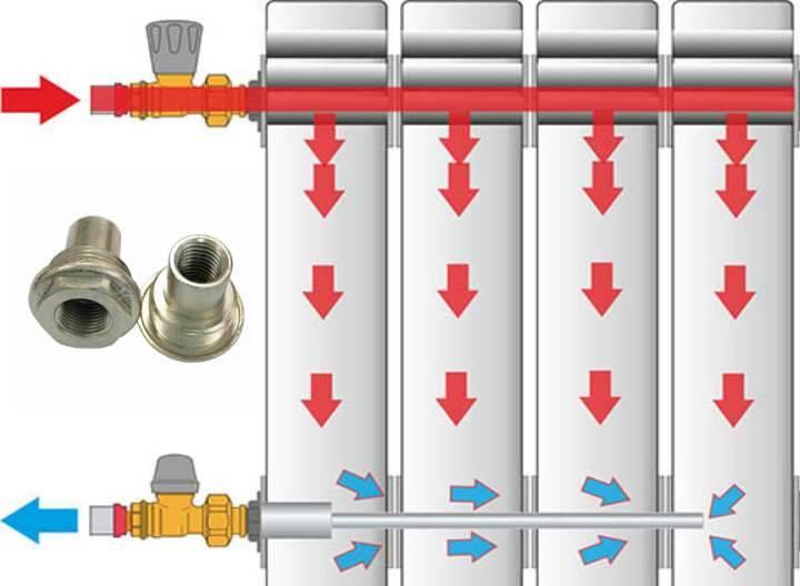 Как правильно установить удлинитель потока в радиатор? - отопление и водоснабжение - нюансы, которые надо знать