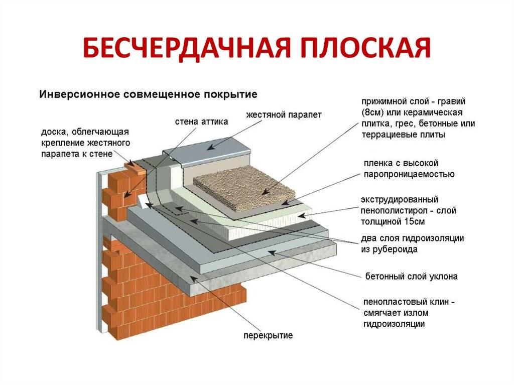 Проекты крыш частных домов (40 фото): проектирование кровли одноэтажного строения и чертежи, как правильно спроектировать, варианты с террасой и крышей до земли