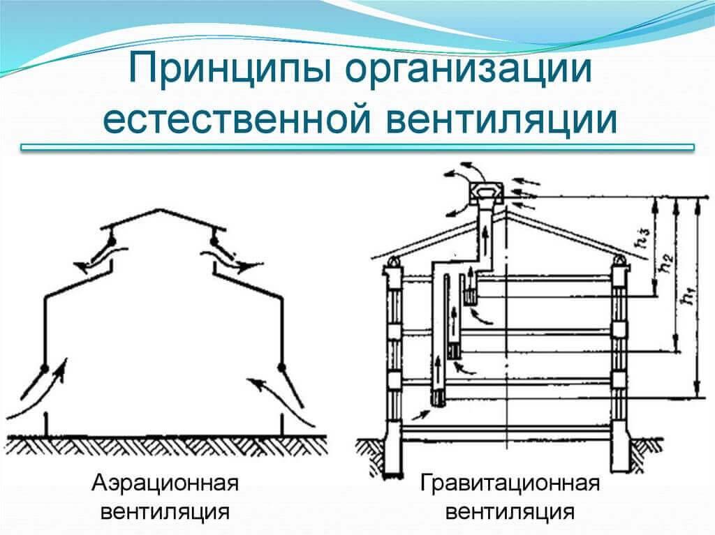Кондиционирование в системах вентиляции: вентиляция и кондиционирование воздуха в здании: процесс и типы систем