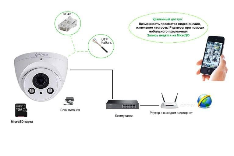 Лучшие ip камеры для видеонаблюдения и их характеристики