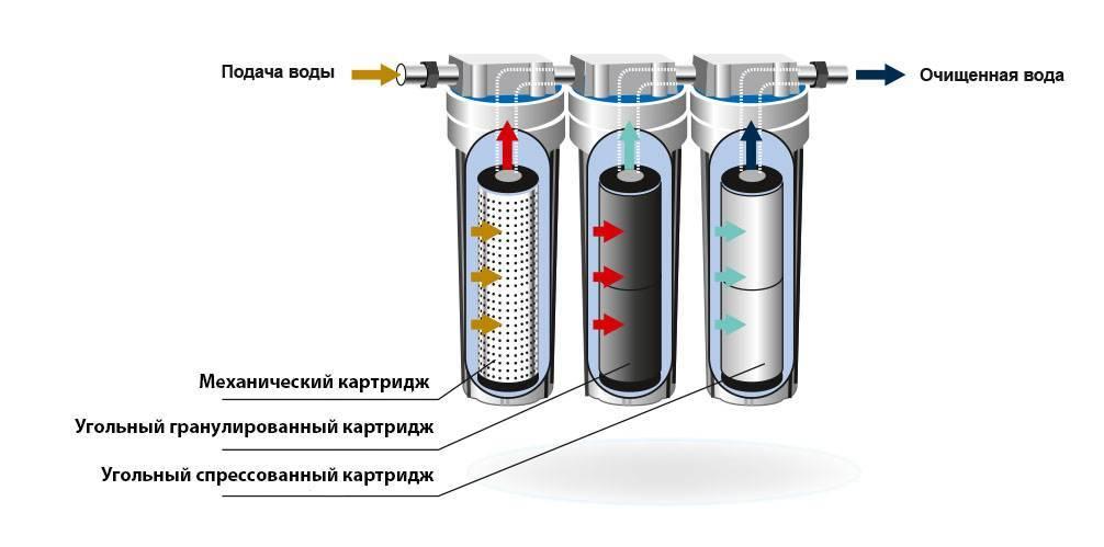 Фильтр грубой очистки перед счетчиком воды: как правильно установить, когда следует прочистить, советы по выбору и цена устройств, нюансы чистки