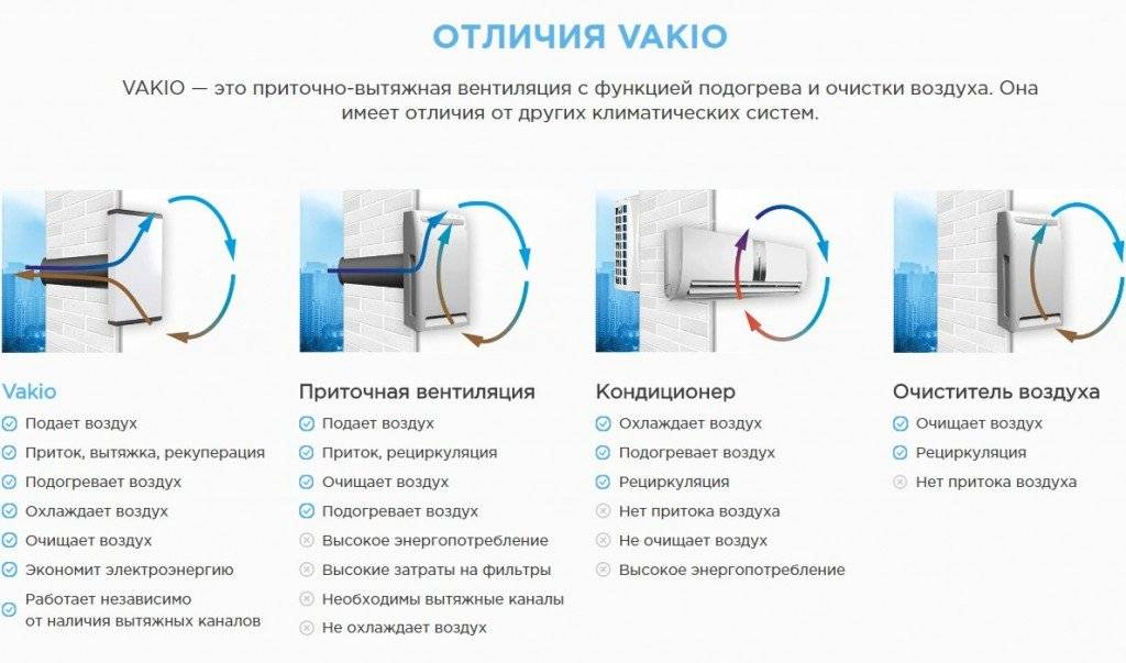 Чем отличается бризер от кондиционера с притоком свежего воздуха